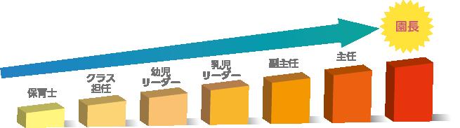 キャリアアップ制度イメージ図